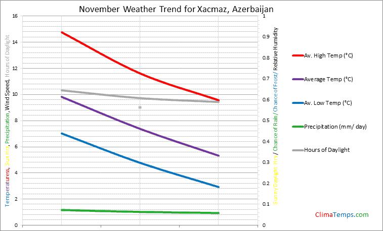Graph of weather in Xacmaz in November