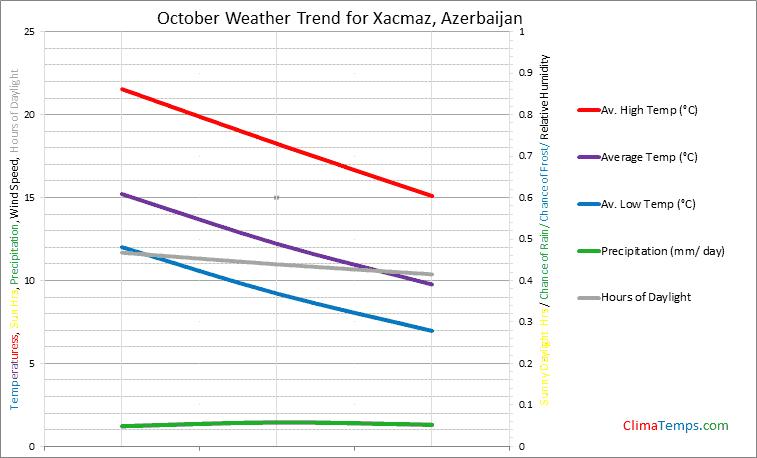 Graph of weather in Xacmaz in October