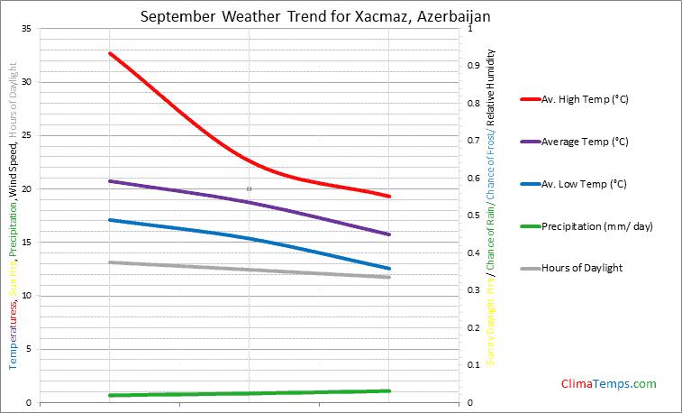 Graph of weather in Xacmaz in September