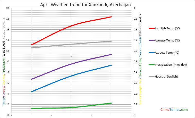 Graph of weather in Xankandi in April
