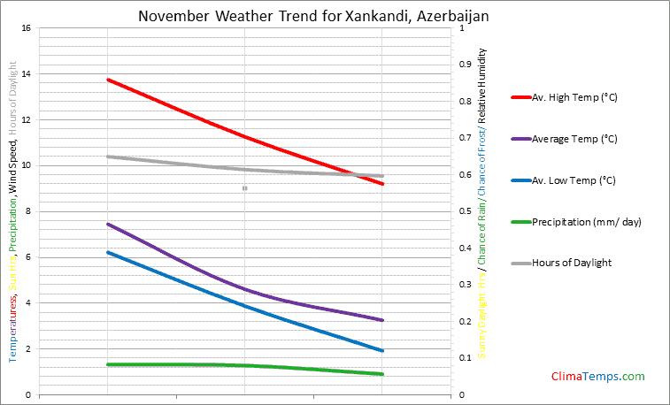 Graph of weather in Xankandi in November