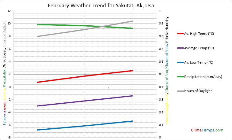 Graph of weather in Yakutat, Ak in February