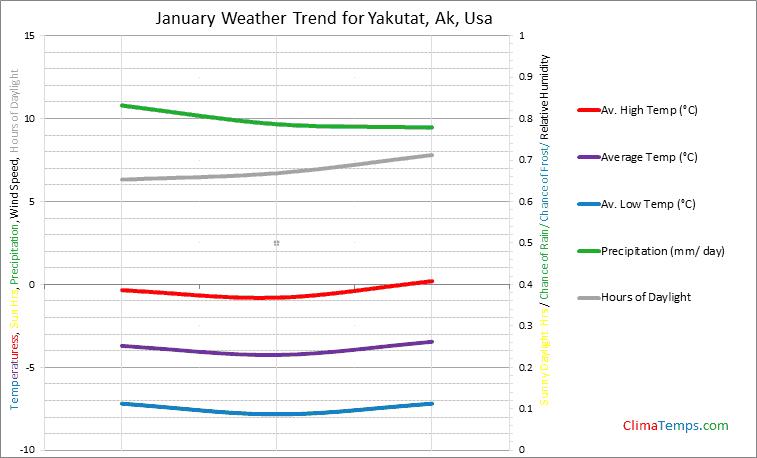 Graph of weather in Yakutat, Ak in January