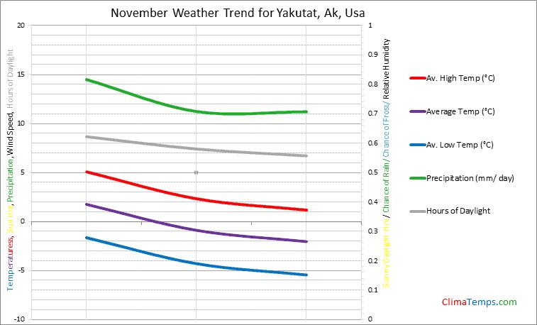 Graph of weather in Yakutat, Ak in November