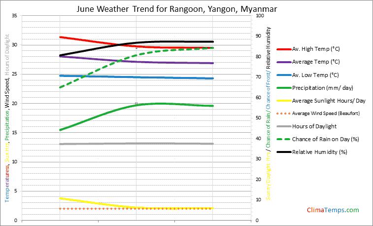 Graph of weather in Rangoon, Yangon in June