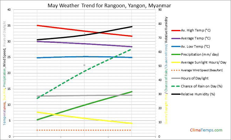 Graph of weather in Rangoon, Yangon in May