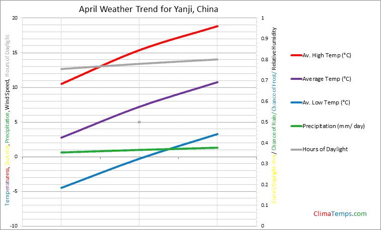 Graph of weather in Yanji in April