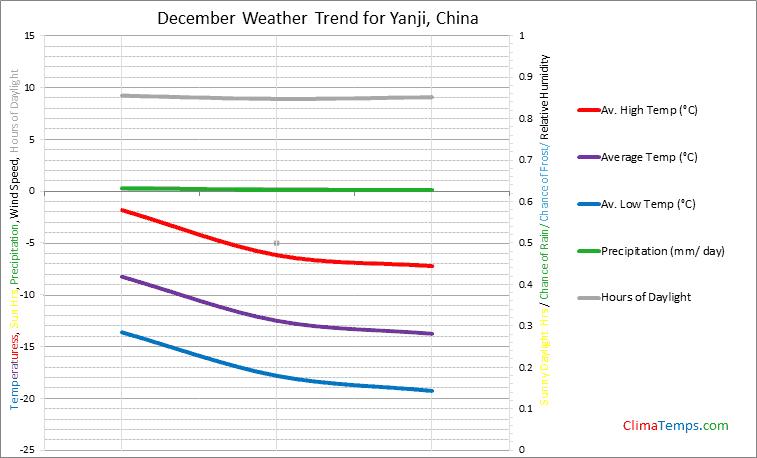 Graph of weather in Yanji in December