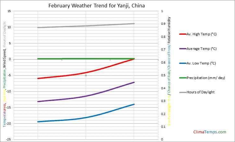 Graph of weather in Yanji in February