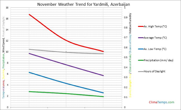Graph of weather in Yardmili in November
