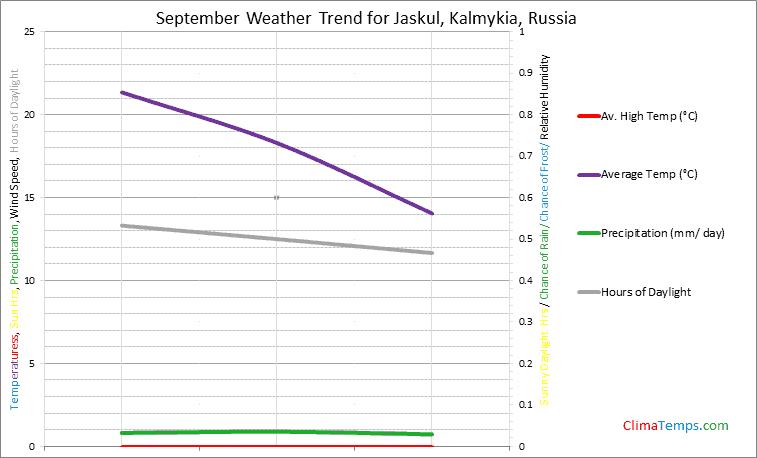Graph of weather in Jaskul, Kalmykia in September