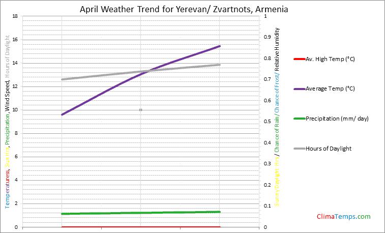Graph of weather in Yerevan/ Zvartnots in April