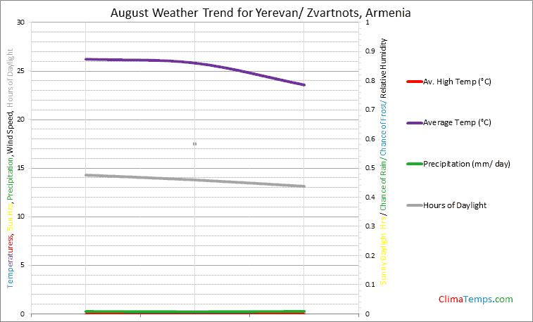 Graph of weather in Yerevan/ Zvartnots in August