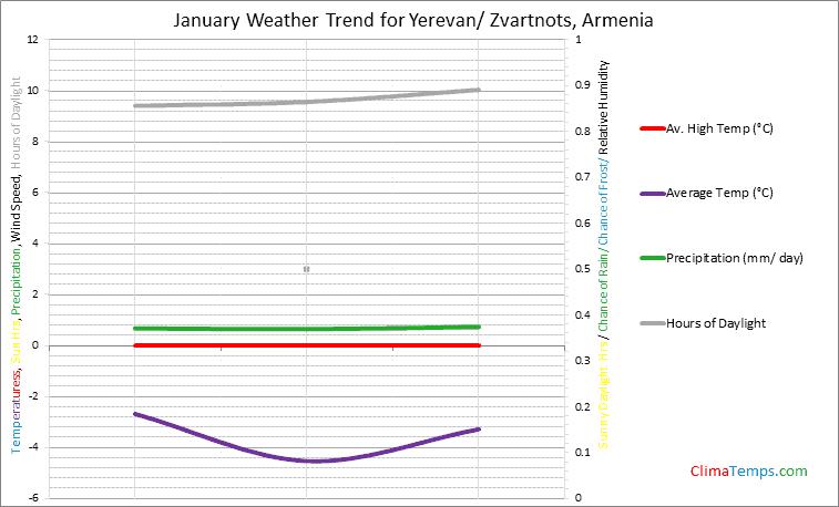 Graph of weather in Yerevan/ Zvartnots in January