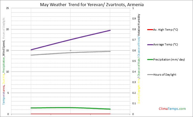 Graph of weather in Yerevan/ Zvartnots in May