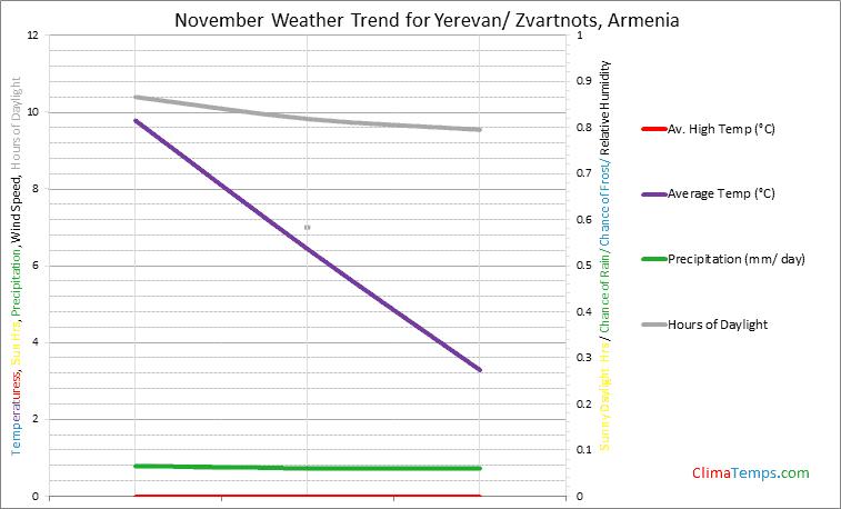 Graph of weather in Yerevan/ Zvartnots in November