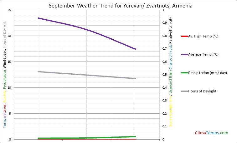 Graph of weather in Yerevan/ Zvartnots in September