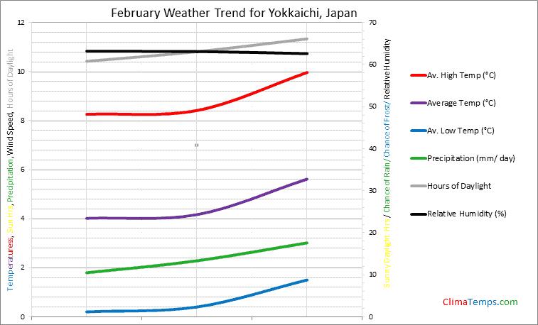 Graph of weather in Yokkaichi in February