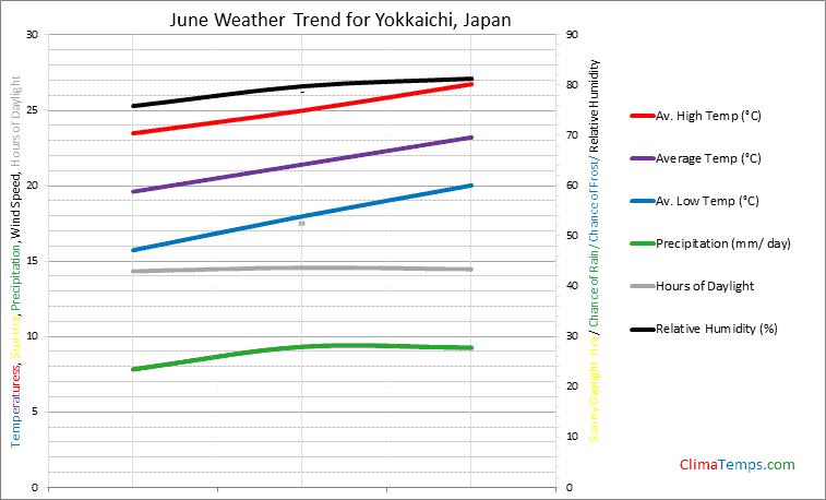 Graph of weather in Yokkaichi in June