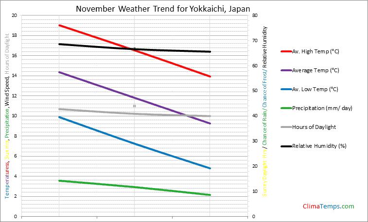 Graph of weather in Yokkaichi in November