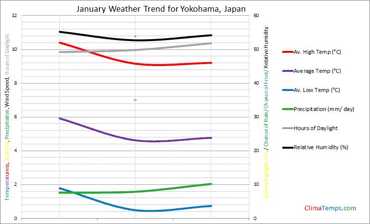 Graph of weather in Yokohama in January