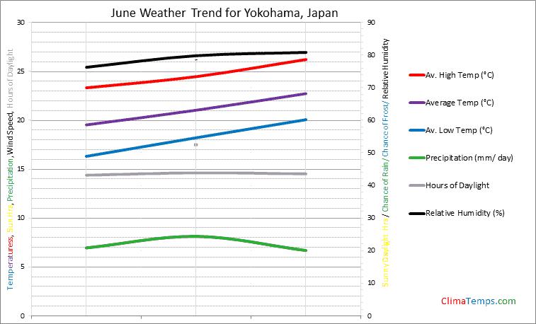 Graph of weather in Yokohama in June