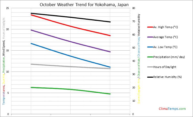 Graph of weather in Yokohama in October