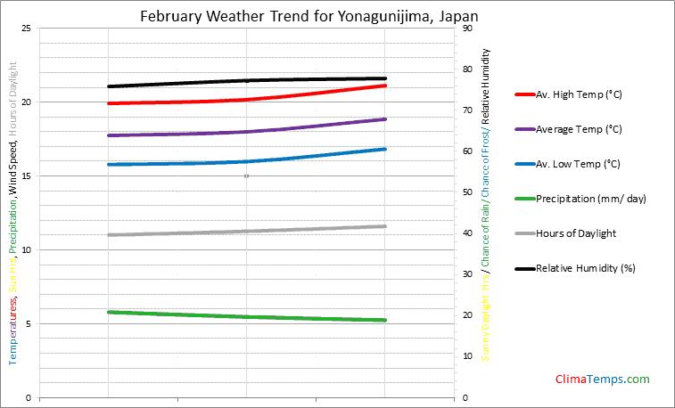 Graph of weather in Yonagunijima in February