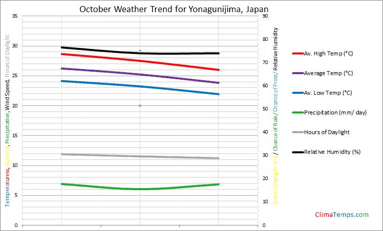 Graph of weather in Yonagunijima in October