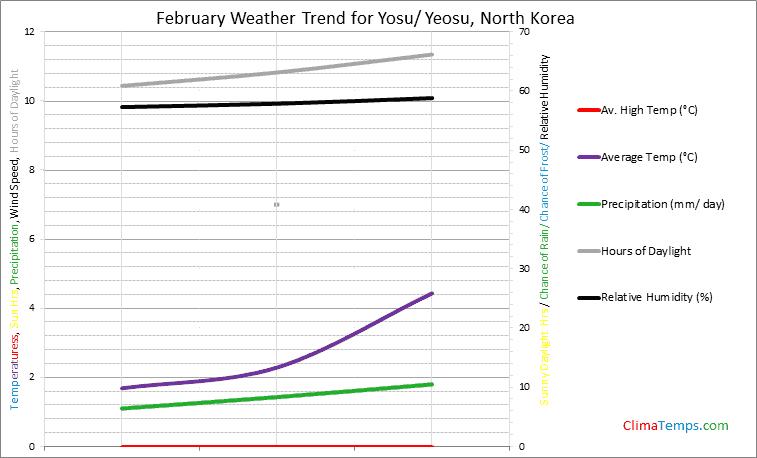 Graph of weather in Yosu/ Yeosu in February