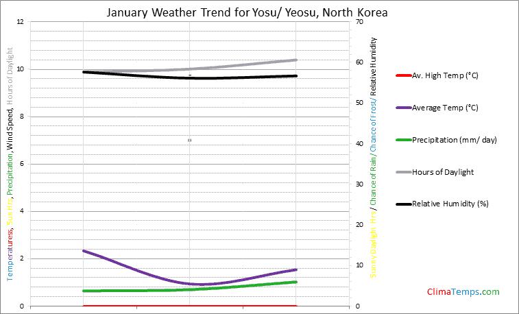 Graph of weather in Yosu/ Yeosu in January