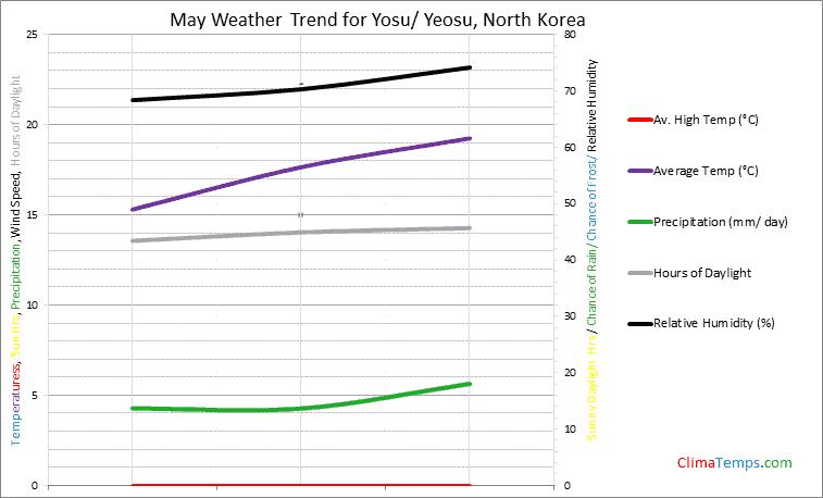 Graph of weather in Yosu/ Yeosu in May