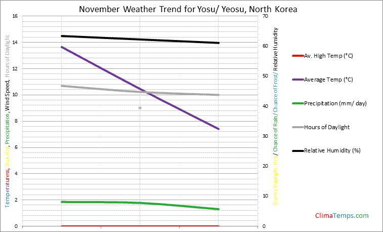 Graph of weather in Yosu/ Yeosu in November