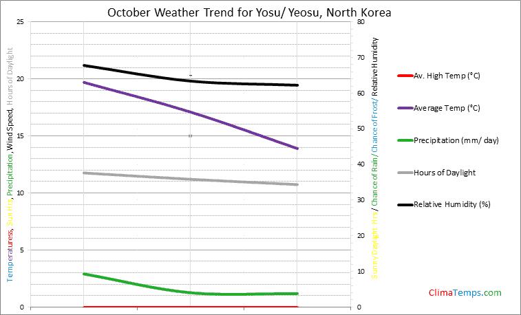 Graph of weather in Yosu/ Yeosu in October