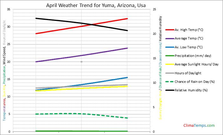 Graph of weather in Yuma, Arizona in April