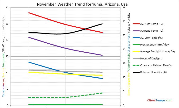 Graph of weather in Yuma, Arizona in November