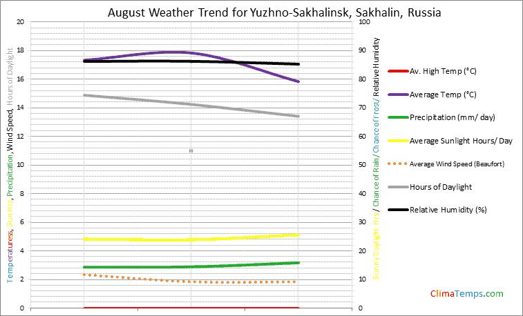 Graph of weather in Yuzhno-Sakhalinsk, Sakhalin in August