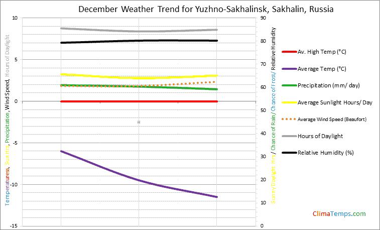 Graph of weather in Yuzhno-Sakhalinsk, Sakhalin in December