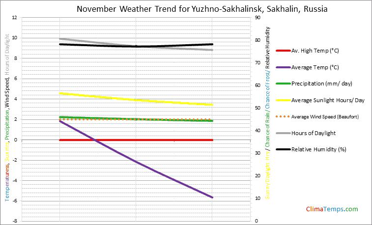 Graph of weather in Yuzhno-Sakhalinsk, Sakhalin in November