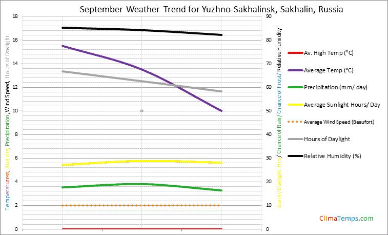Graph of weather in Yuzhno-Sakhalinsk, Sakhalin in September