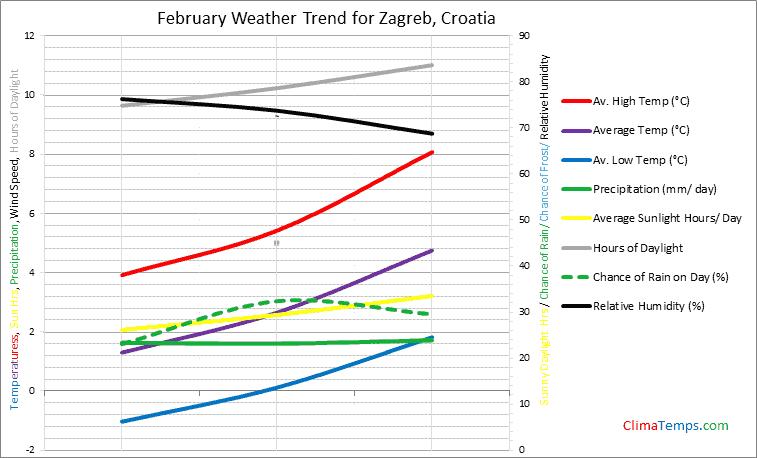 Weather In February In Zagreb Croatia