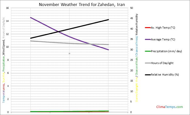 Graph of weather in Zahedan in November