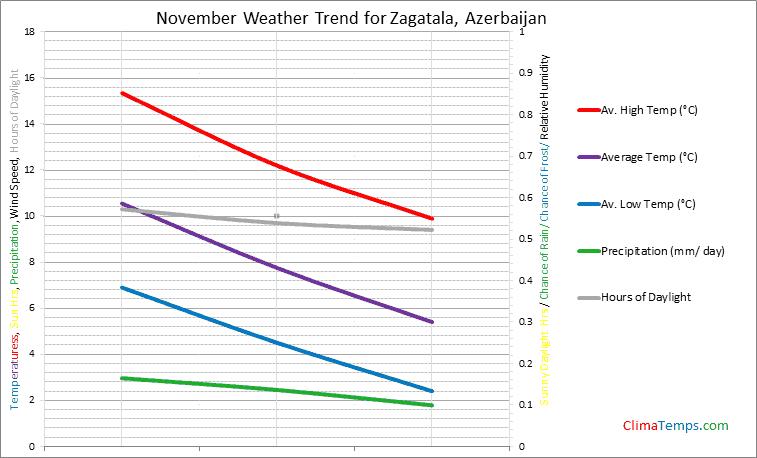 Graph of weather in Zagatala in November