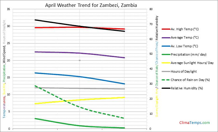 Graph of weather in Zambezi in April