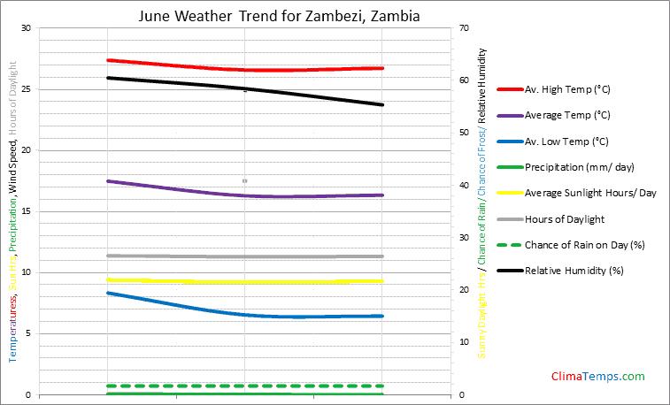 Graph of weather in Zambezi in June