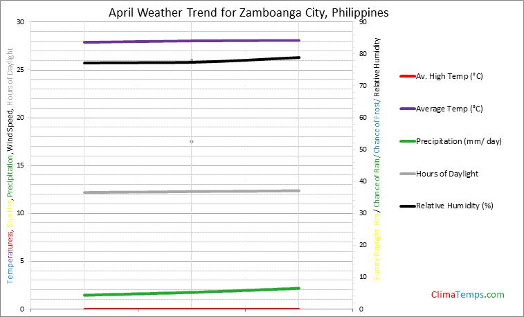 Graph of weather in Zamboanga City in April
