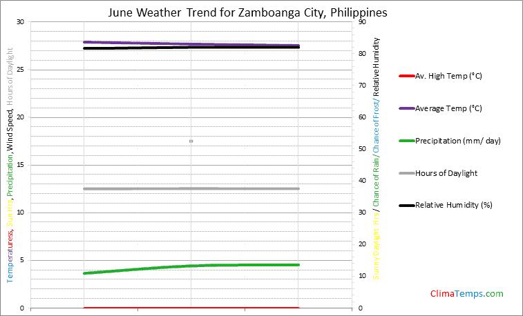Graph of weather in Zamboanga City in June