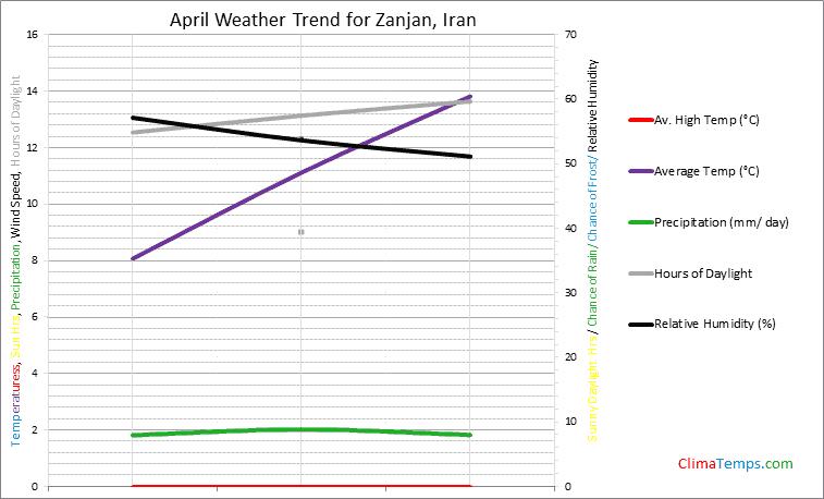 Graph of weather in Zanjan in April