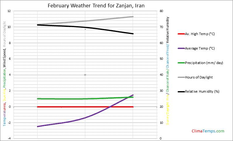 Graph of weather in Zanjan in February