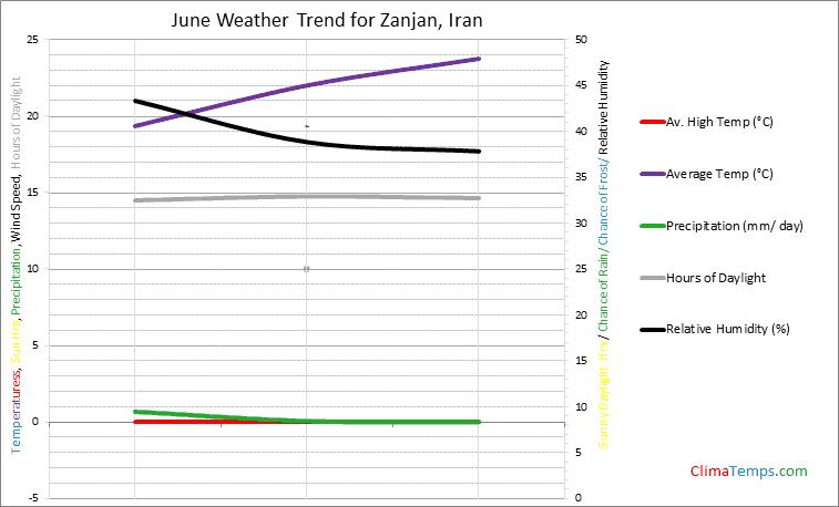 Graph of weather in Zanjan in June